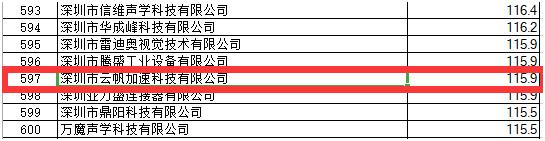 云帆加速边缘计算产品受深圳市科创委认可,获数百万资助