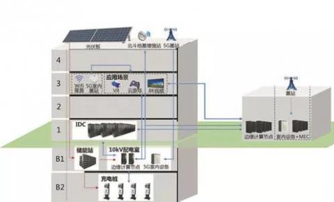 风向|储能站、变电站、数据中心站融合加速 已有八省市率先启动