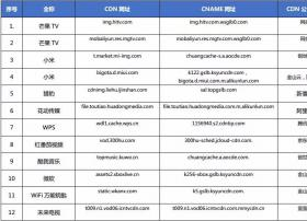 【CDN公报】17家企业新切换CDN,芒果TV未来电视发现新切换