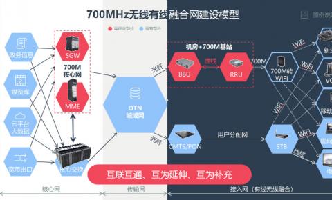 人大代表提案:开发700MHz频段+5G+区块链 建设无线有线融合网