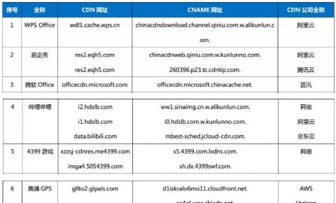 【CDN公报】哔哩哔哩发现网宿阿里云京东云新切换,高通发现AVS和Verizon两切换