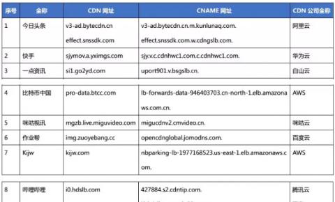 【CDN公报】AWS领先10家CDN新切换,小米Highwind咪咕CDN上线