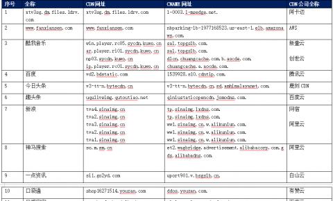 【CDN公报】新浪APPLE携程火山小<font color=red><font color=red>视频</font></font><font color=red><font color=red><font color=red><font color=red>,</font></font></font></font>33家企业切换CDN