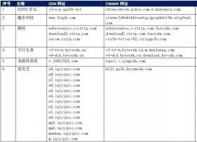 【CDN公报】华为微软索尼爱奇艺新浪今日头条,38家企业切换CDN