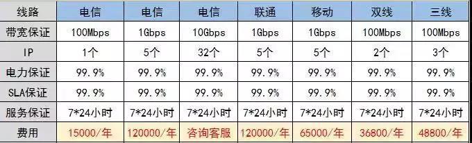 【CDN大带宽】浙江新超携手电信联通移动机房,推出大带宽打造CDN服务