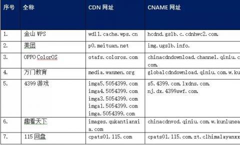 【CDN公报】美团4399游戏金山WPS,CDN为7家企业提供服务