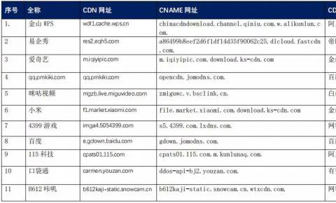 【CDN公报】金山WPS115科技切换阿里云,爱奇艺小米切换金山云