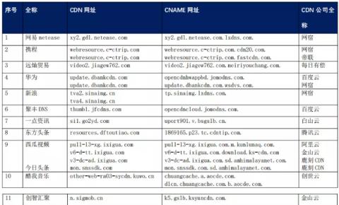 【CDN公报】32家企业切换CDN<font color=red><font color=red><font color=red>,</font></font></font>快手咪咕4399搜狐哔哩哔哩切换自家CDN
