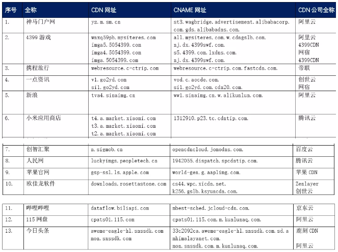 【CDN公报】人民网今日头条哔哩哔哩,新浪4399游戏切换阿里云