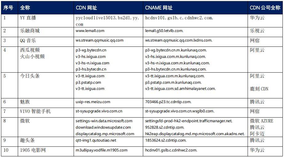 【CDN公报】华为腾讯人民网百视通新浪索尼,47家企业切换CDN