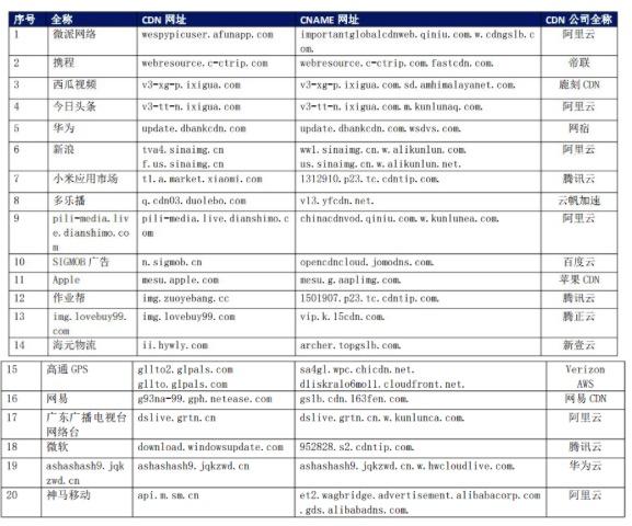 【CDN公报】今日头条新浪神马移动发现阿里云新切换,微软作业帮小米切换腾讯云