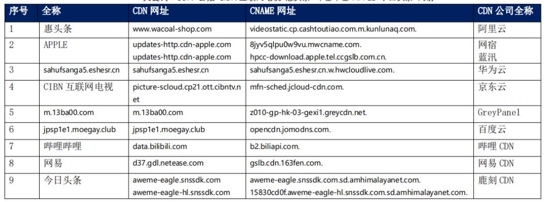 【CDN公报】APPLE网易今日头条哔哩哔哩,9家企业切换CDN