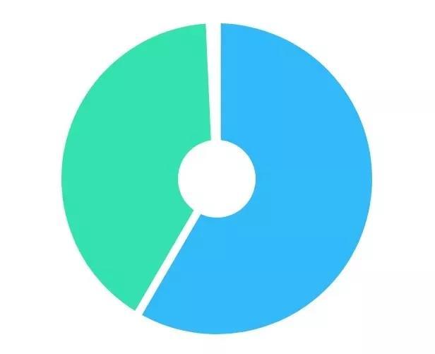 【CDN解密47】3家CDN助力巨网科技,每日多信息传媒99作文网或是其CDN新变数