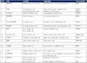 【CDN公报】金立百度知乎小米,阿里云发现多乐播新切换