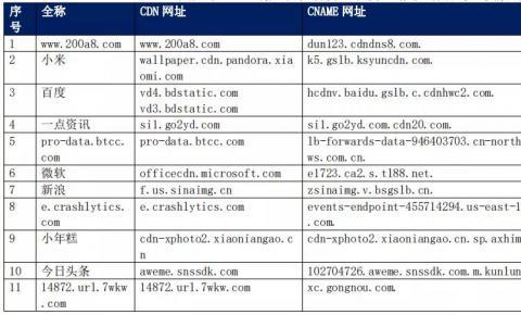 【CDN公报】小米百度微软新浪,一点资讯小米切换网宿