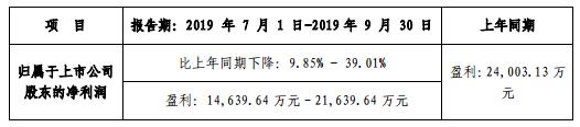 芒果超媒预计前三季度净利9.5–10.2亿,同比增长17% - 26%