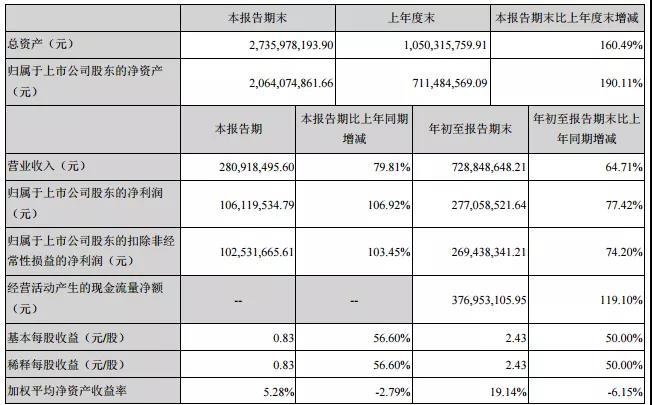 新媒股份第三季度净利润同比上涨106%,整体业绩保持高速增长