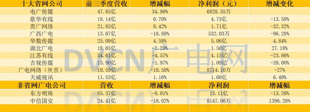 """【解读】广电Q3业绩报:""""低谷""""之下更要做好保卫战"""