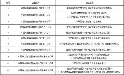 工信部对68家电信、互联网等违规企业进行公示、限期整改!