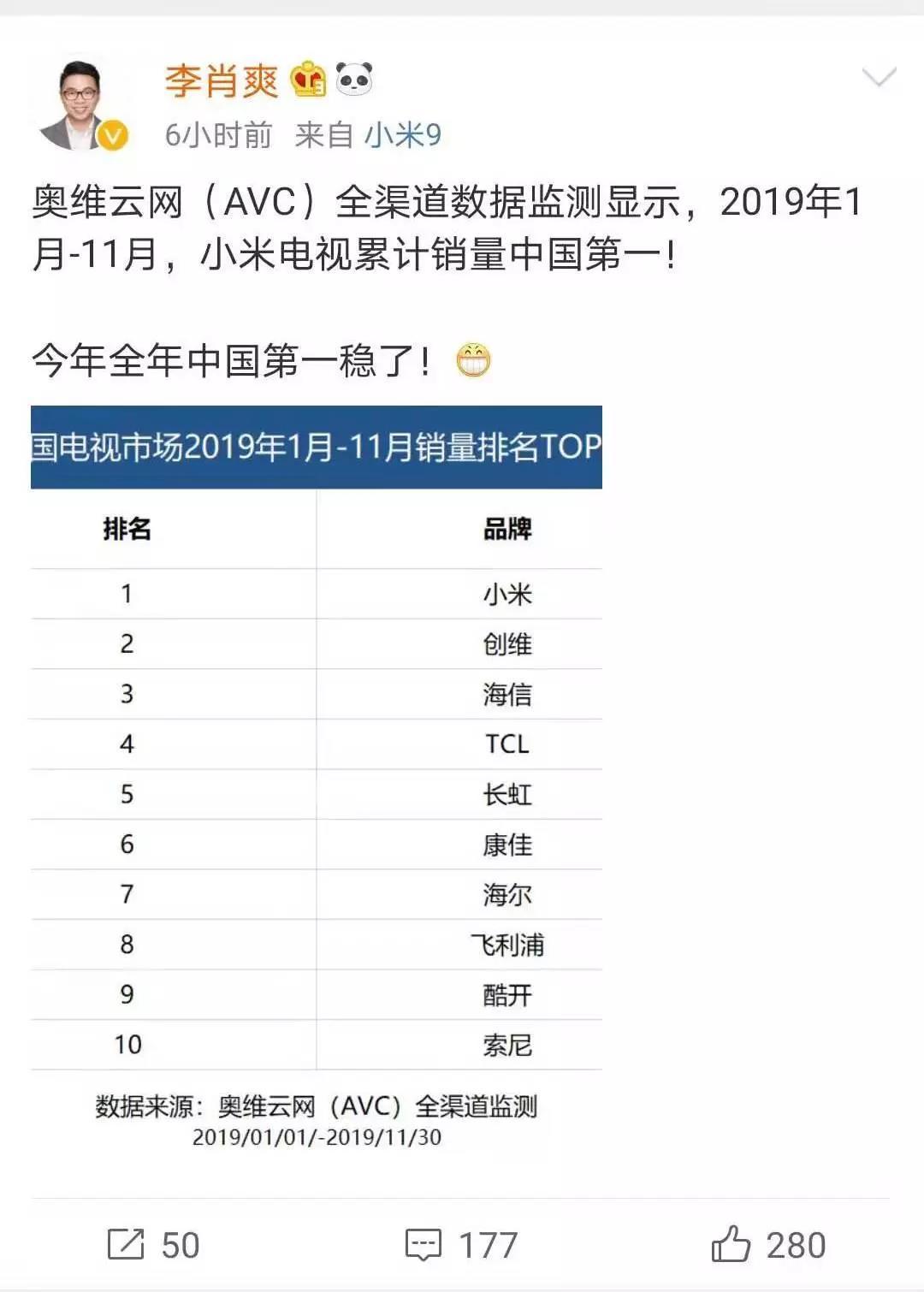 小米李肖爽宣布,小米电视全年中国第一稳了