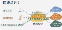 中兴通讯5G网络切片实践获Strategy Analytics高度肯定