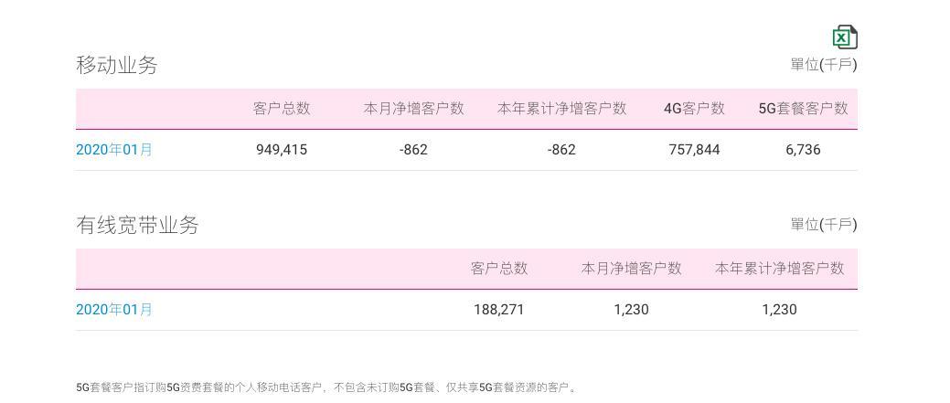 中国移动公布1月5G运营数据:5G套餐客户达673.6万