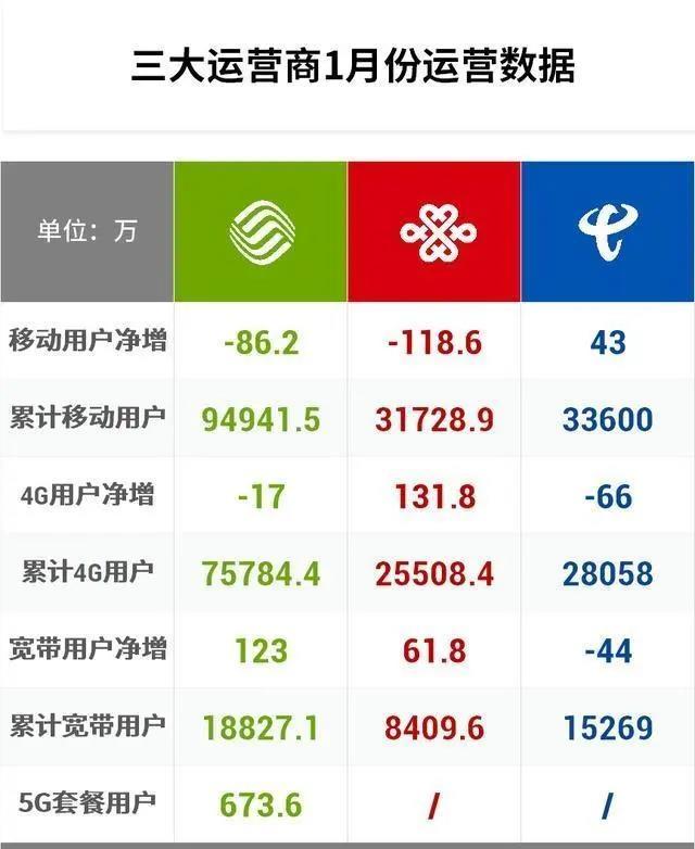 三大运营商2020开年战绩:中国移动5G用户达673万户 另两家未公布5G用户数