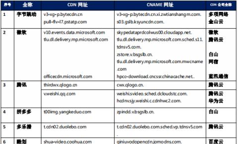 【CDN公报】微软/多乐播/东方网等发现腾讯云新切换 建设银行切换网宿