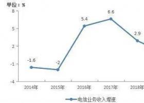 工信部:去年电信业务收入累计完成1.31万亿元