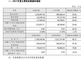 芒果TV有效会员数已超1800万 会员业务增幅超过100%
