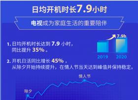 雷鸟科技发布TCL电视春节长假数据报告:日均开机时长达7.9小时,会员同比增长177%