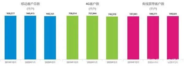 中国移动2月净增5G套餐用户866.3万户 累计达1540万户