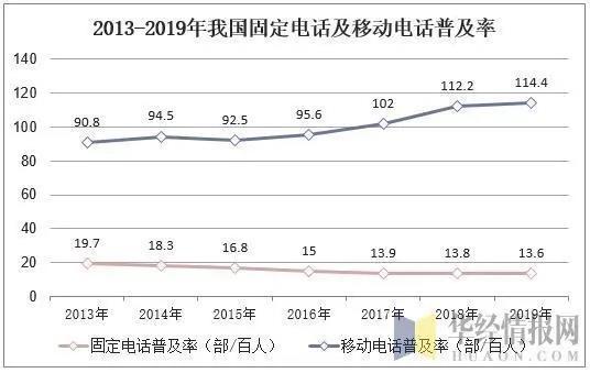 中国通信行业业务收入现状及前景展望,固定增值业务成为拉动主力
