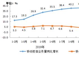 工信部:前2月移动短信业务量快速增长 收入同比下降3.3%