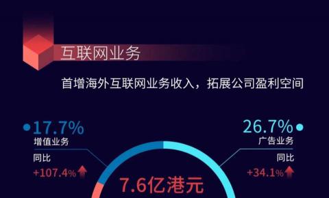 TCL电子公布2019年财报,旗下准独角兽公司雷鸟科技净利润同比增长137.8%