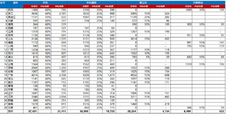中国移动23万5G基站、371亿!华为拿下超一半份额