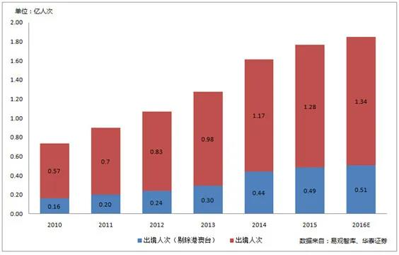 环球漫游/漫游宝等4家出境WIFI公司研究