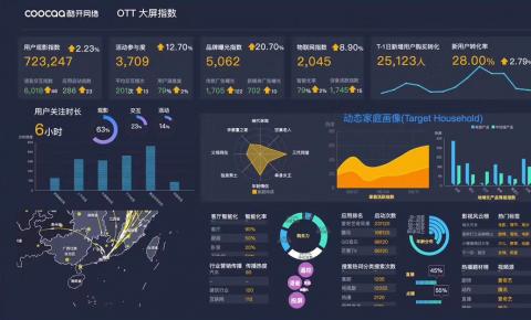 OTT营销有方 看大屏指数如何实现精细化数字营销