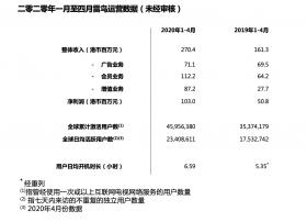 准独角兽雷鸟科技一至四月净利润同比增长103%,盈利能力大幅提升