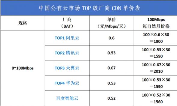首期 | 公有云市场TOP级厂商CDN单价对比表
