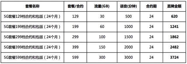 京东通信:4A靓号限时限量抢购 布局5G市场