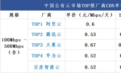 第二期 | 公有云厂商100Mbps~500Mbps流量规格内CDN单价对比表