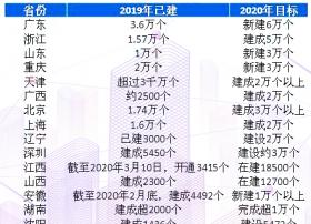 2020各省市及运营商5G基站建设计划