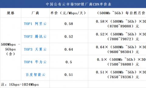 第三期 | 公有云厂商500Mbps—5Gbps流量规格内CDN单价对比表