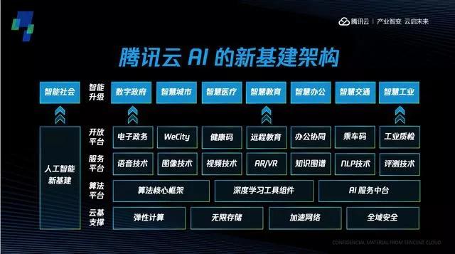 腾讯云成中国最大AI提供商,首次披露AI新基建整体布局