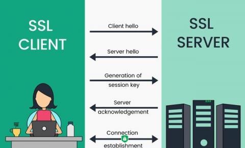 从HTTP变成HTTPS,SSL证书究竟发挥什么作用?
