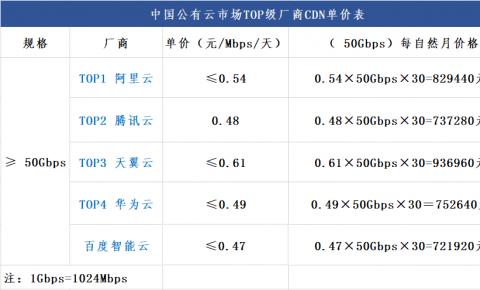 第六期   公有云厂商大于50Gbps流量规格内CDN单价对比表