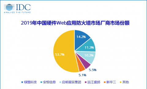 IDC:《2019年中国硬件Web应用防火墙(WAF)市场份额报告》
