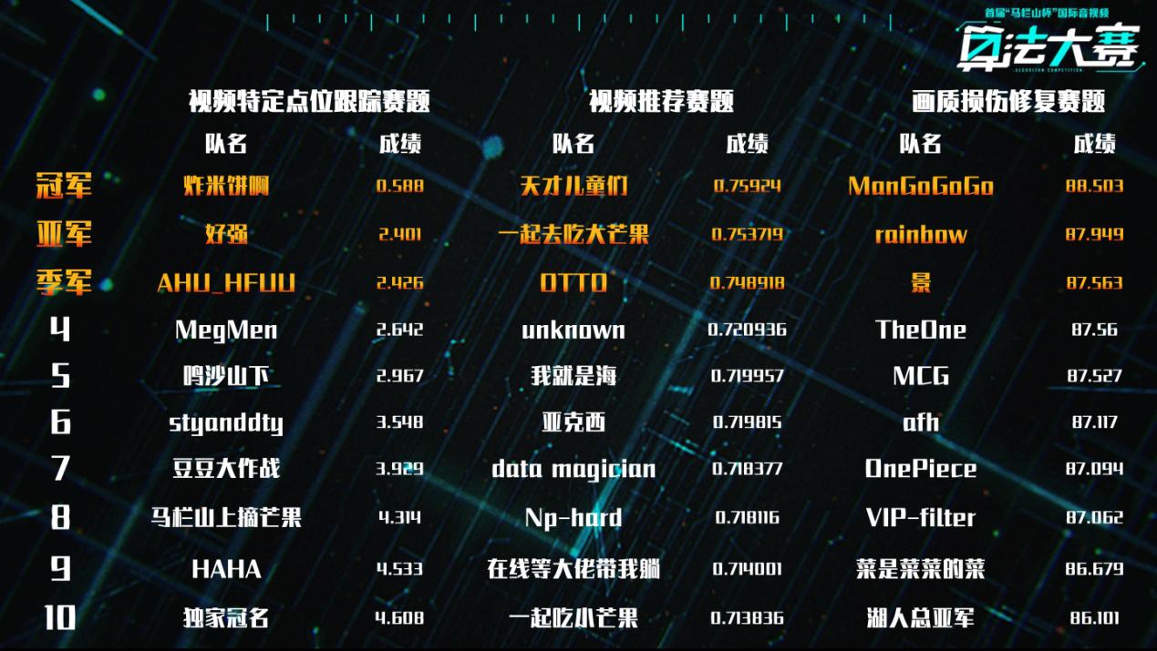 """首届""""马栏山杯""""国际音视频算法大赛成绩公榜,全球30强脱颖而出"""