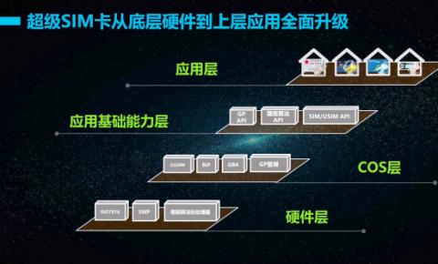 中国移动发布《超级SIM卡技术白皮书》从硬件到应用全面升级